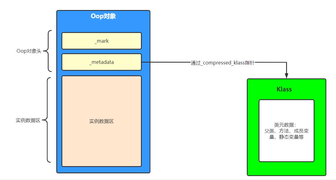Oop-Klass模型图
