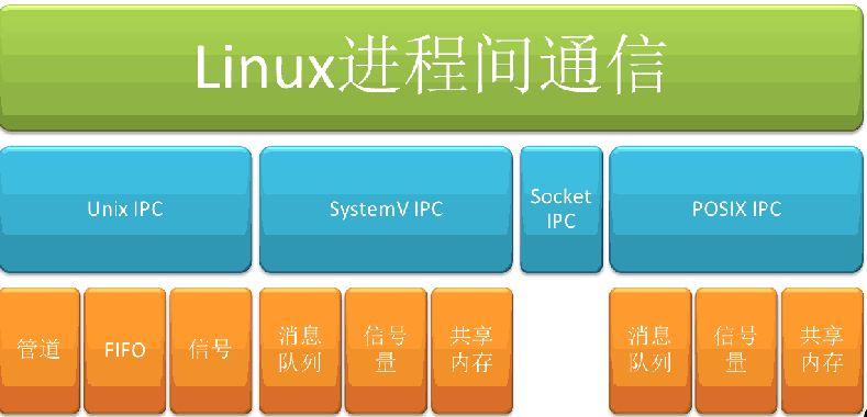 6种Linux进程间的通信方式6种Linux进程间的通信方式
