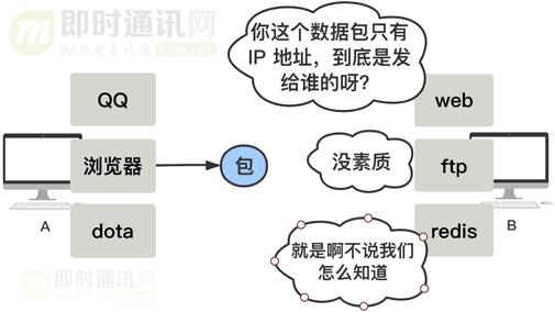 网络编程入门从未如此简单(二):假如你来设计TCP协议,会怎么做?_2-1.png