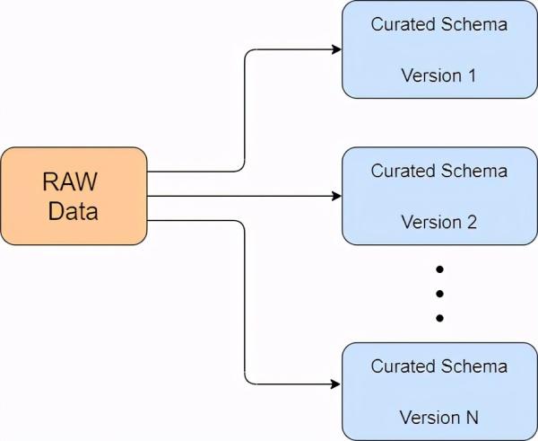 数据库和数据湖的关键概念性差异数据库和数据湖的关键概念性差异