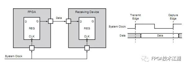 图1‑7 系统同步输出
