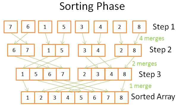 排序阶段合并合并排序算法