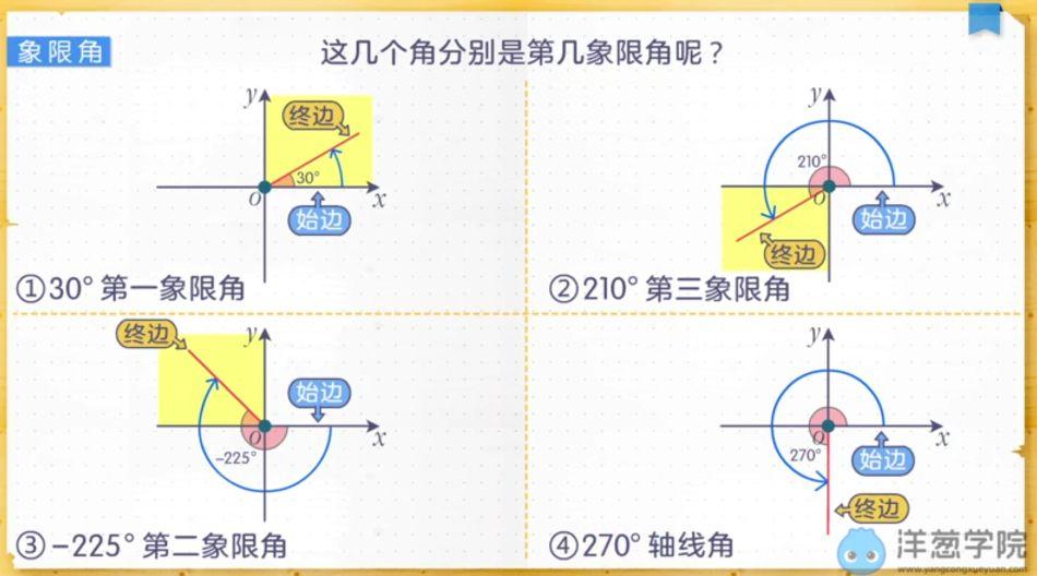 任意角的概念与弧度制-象限角