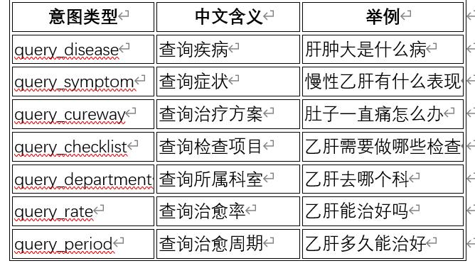 基于特征词分类的方法来识别用户查询意图