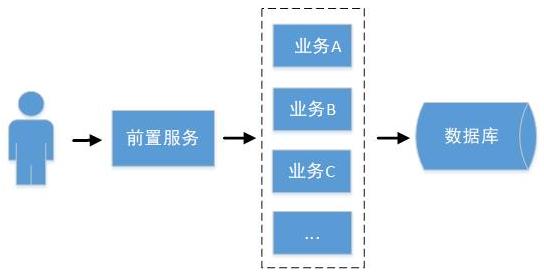 基于SpringBoot SpringCloud的分布式架构体系插图(1)
