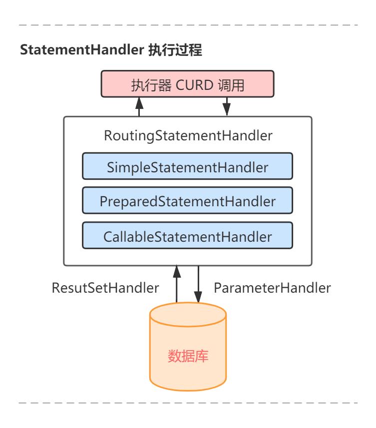 StatementHandler执行过程