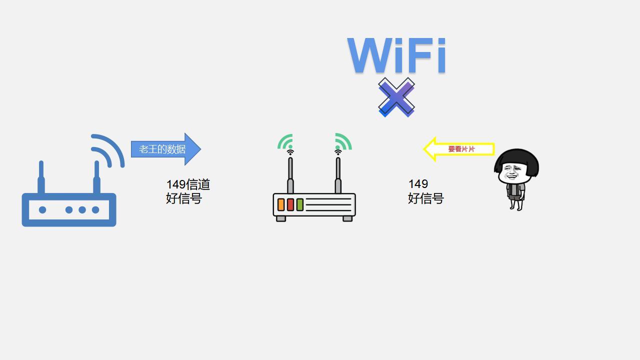 WIFI信号放大器限制