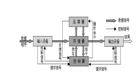 冯·诺依曼结构示意图