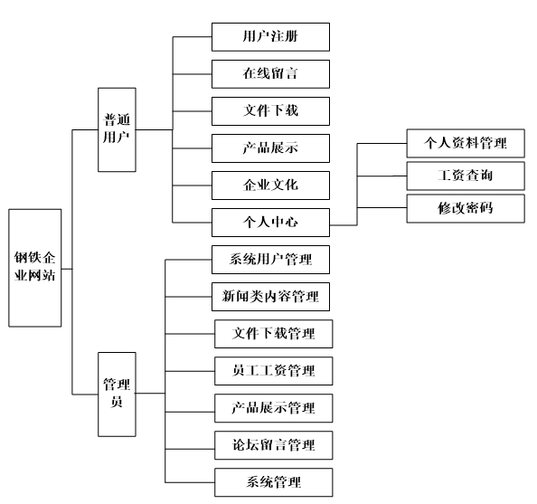 The functional structure diagram of the iron and steel enterprise website system