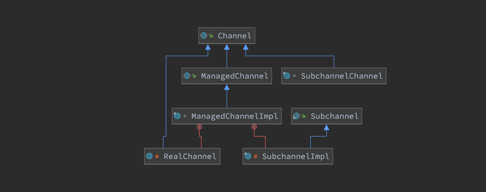 grpc-source-code-channel-class-diagram.png