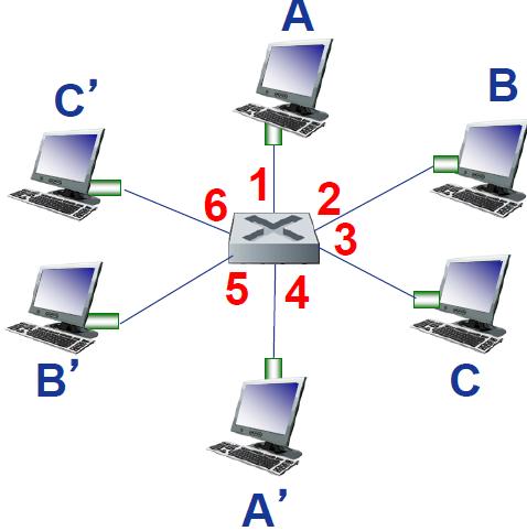 6个接口交换机 (1,2,3,4,5,6)