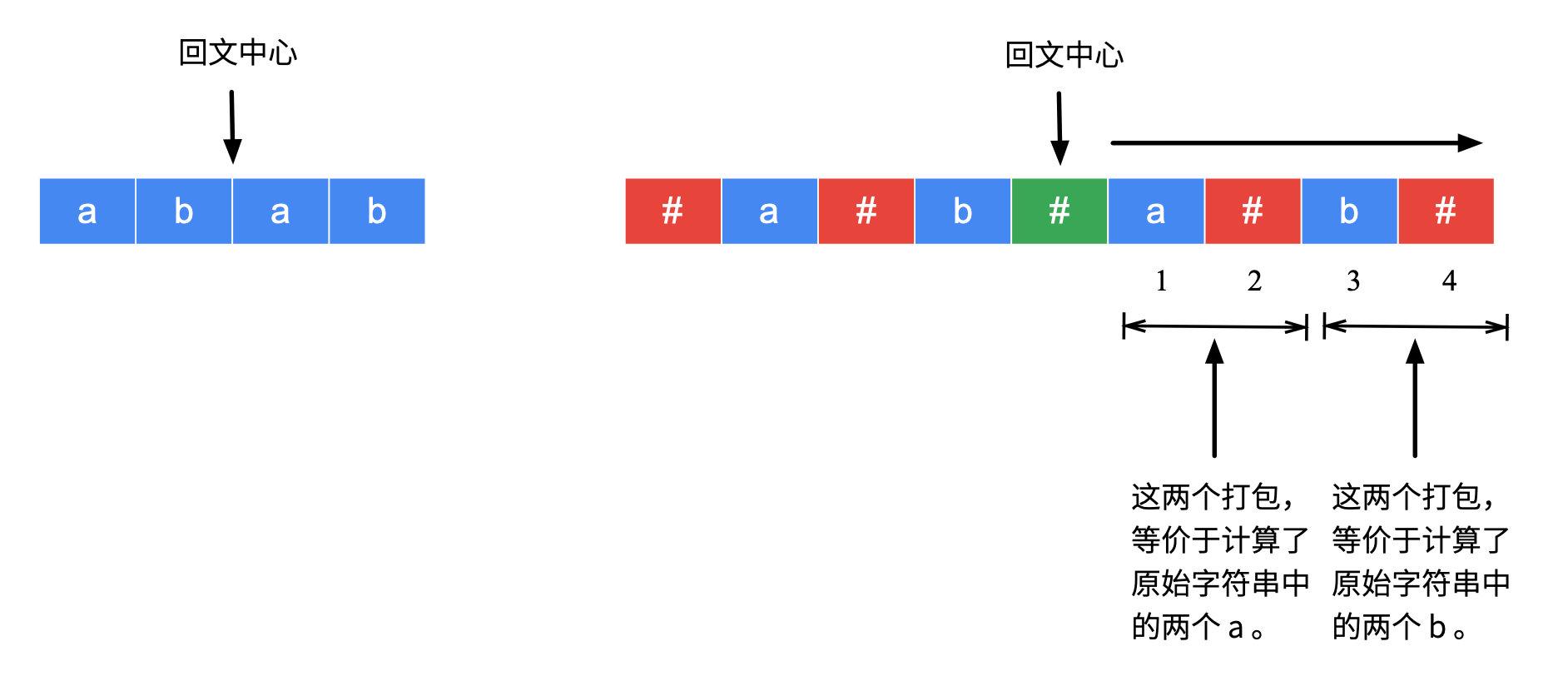 图 4:理解辅助数组的数值与原始字符串回文子串的等价性-2