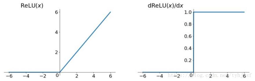 ReLU函数和其导数图像