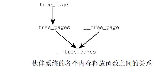 伙伴系统各个内存释放函数之间的关系