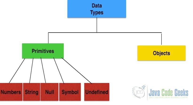 Java和JavaScript之间的区别-Javascript类型