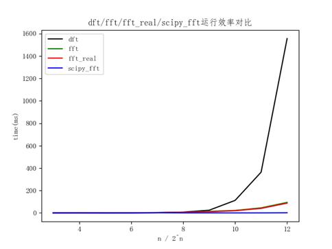 图6 dft/fft/fft_real/scipy_fft运行效率对比