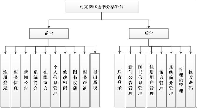 读书分享功能图