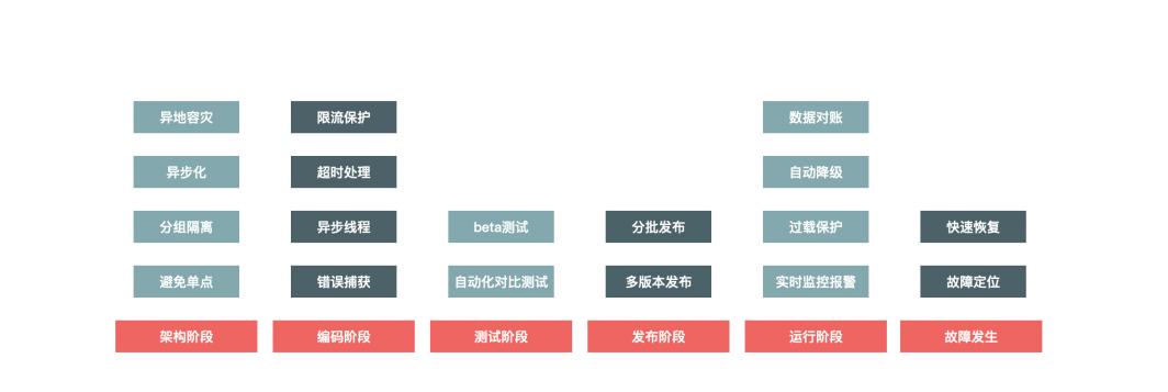 超火GitHub秒杀系统文档:从基础架构到系统建设,标星55K+Star