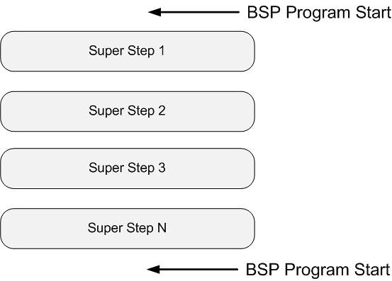 BSP超步