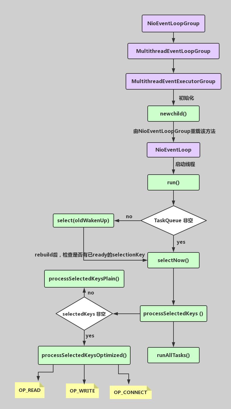 NIOEventLoopGroup源码流程图