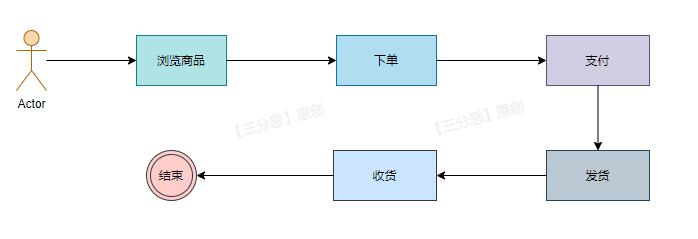 E-commerce system order business