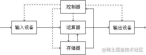 冯诺伊曼体系结构