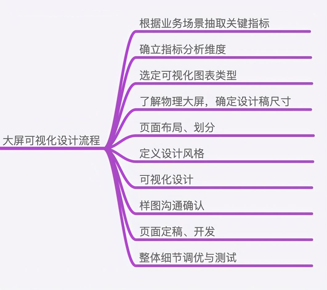 可视化大屏设计指南,附20份可直接套用的实用模板