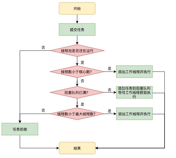 任务调度流程图.png