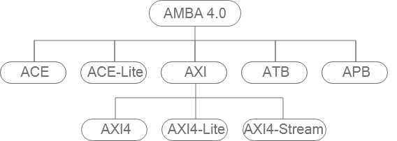 AMBA 4.0协议