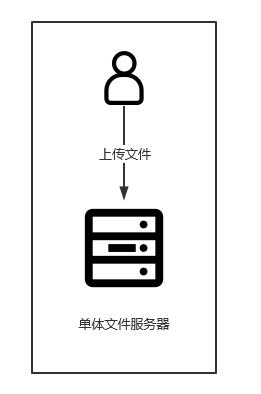 单体文件服务器
