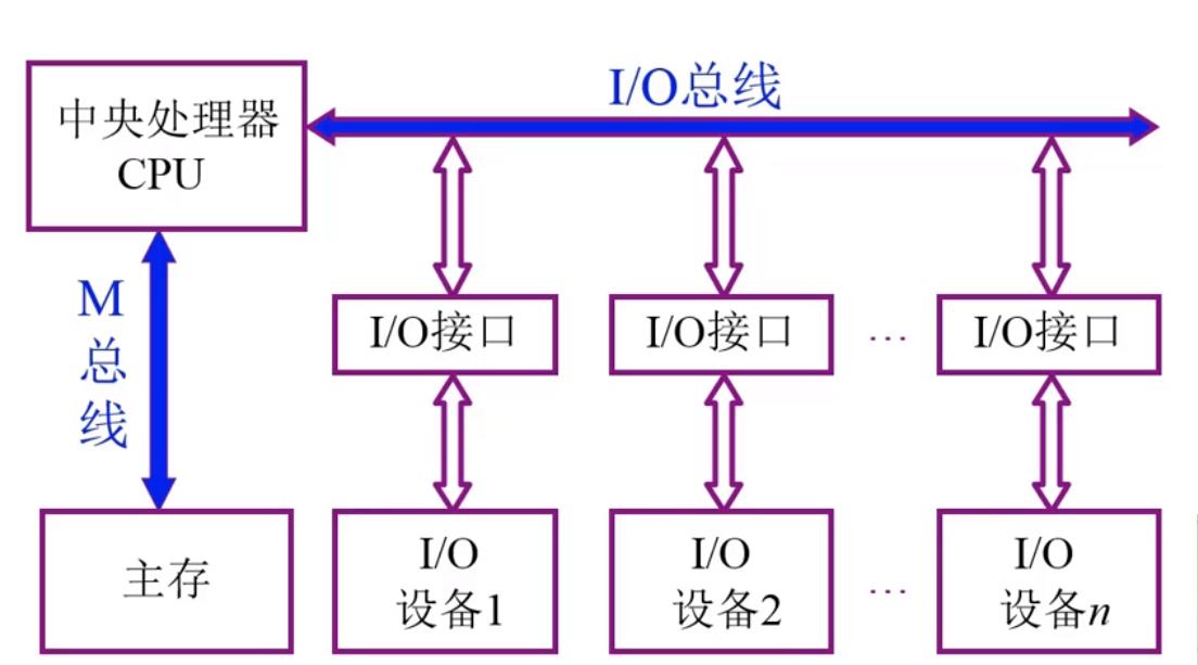 双总线结构框图