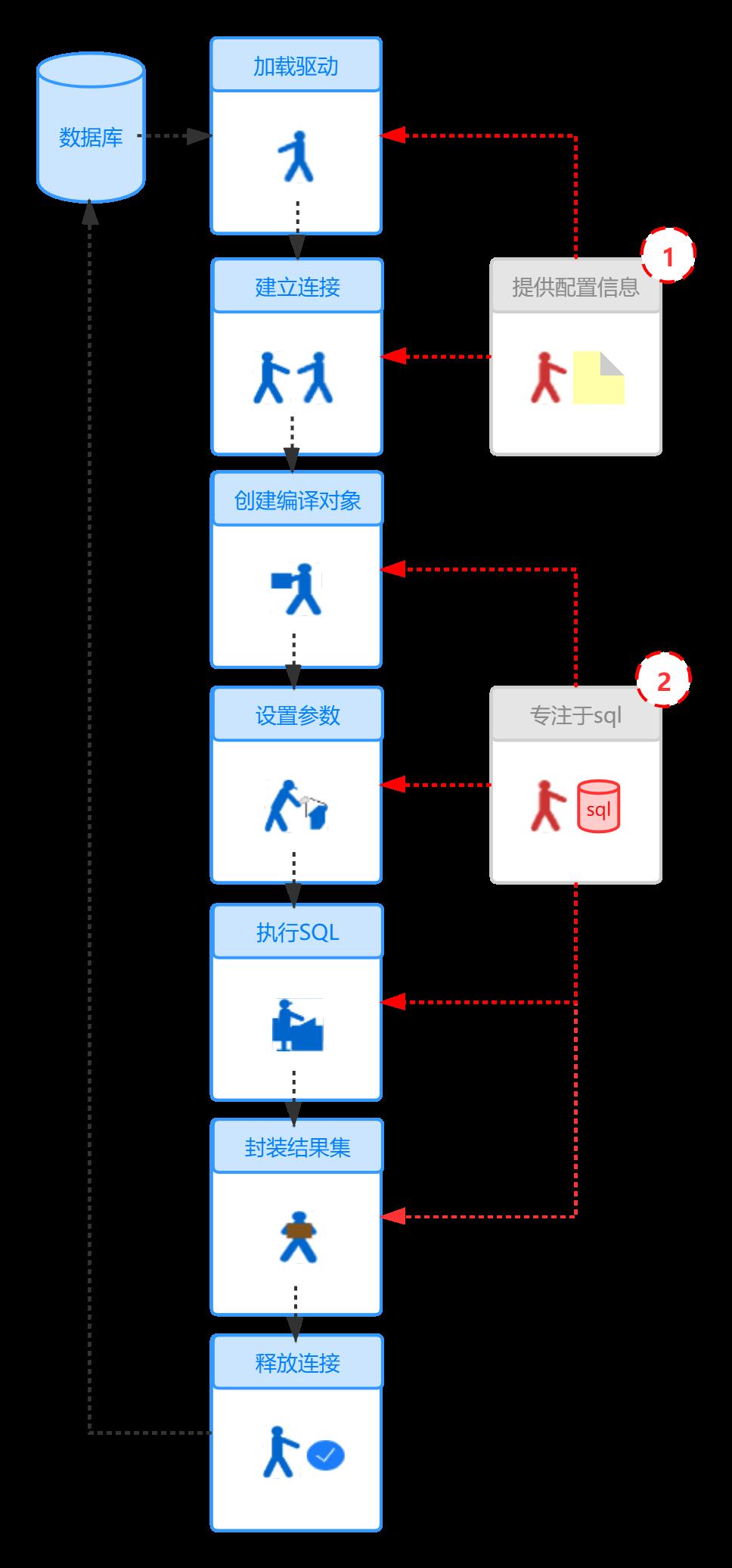 Mybatis框架应用实例
