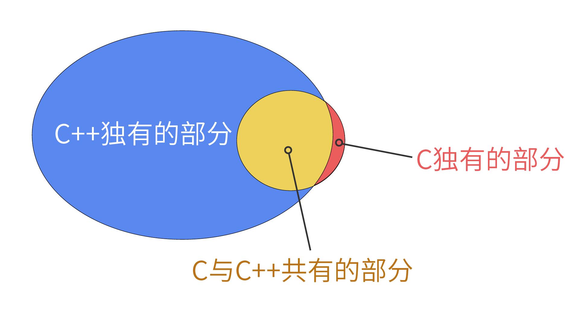 c与cpp