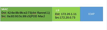 kubernetes之flannel 网络分析插图(4)