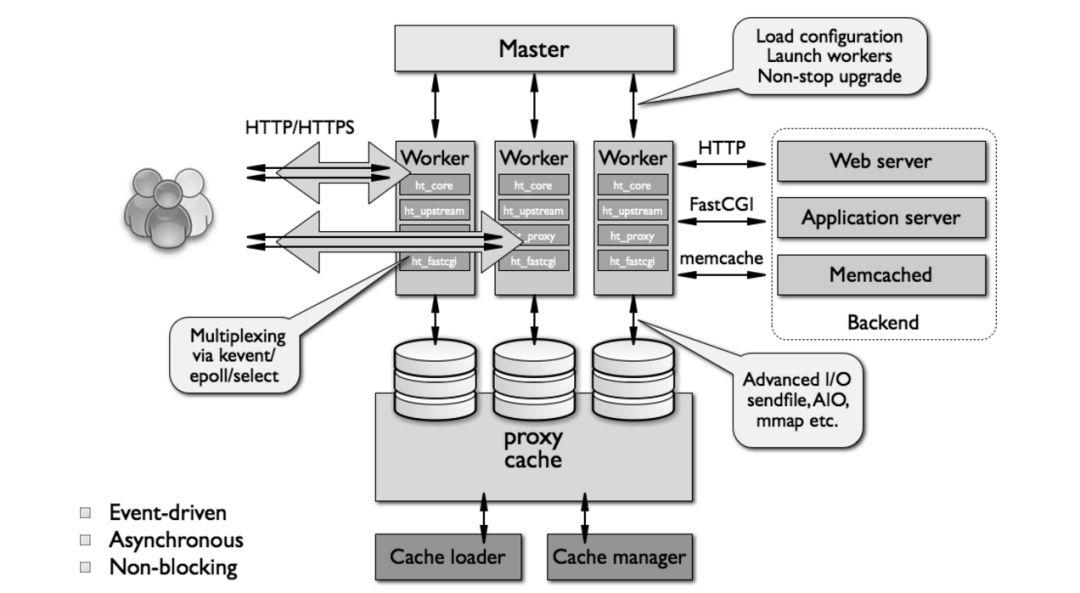 详解负载神器 LVS、Nginx及HAProxy工作原理插图(6)