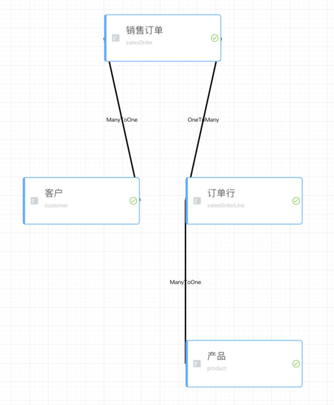 relationGraph