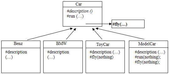 图 2. Car 的第二个实现