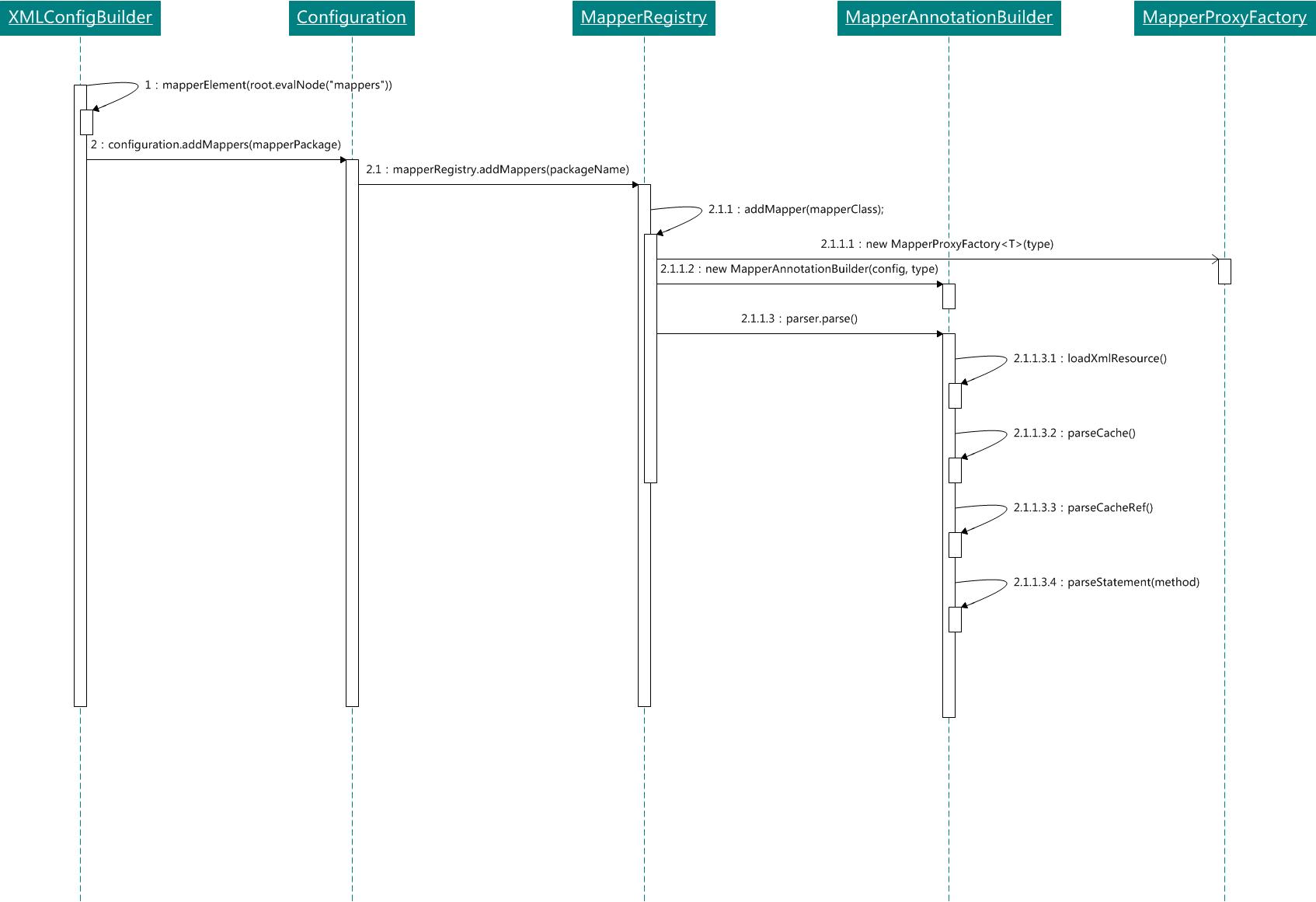 微信公众号:bugstack虫洞栈 & 动态代理过程