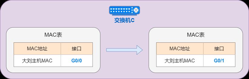 MAC地址漂移