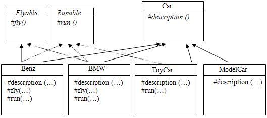 图 3. Car 的第三个实现