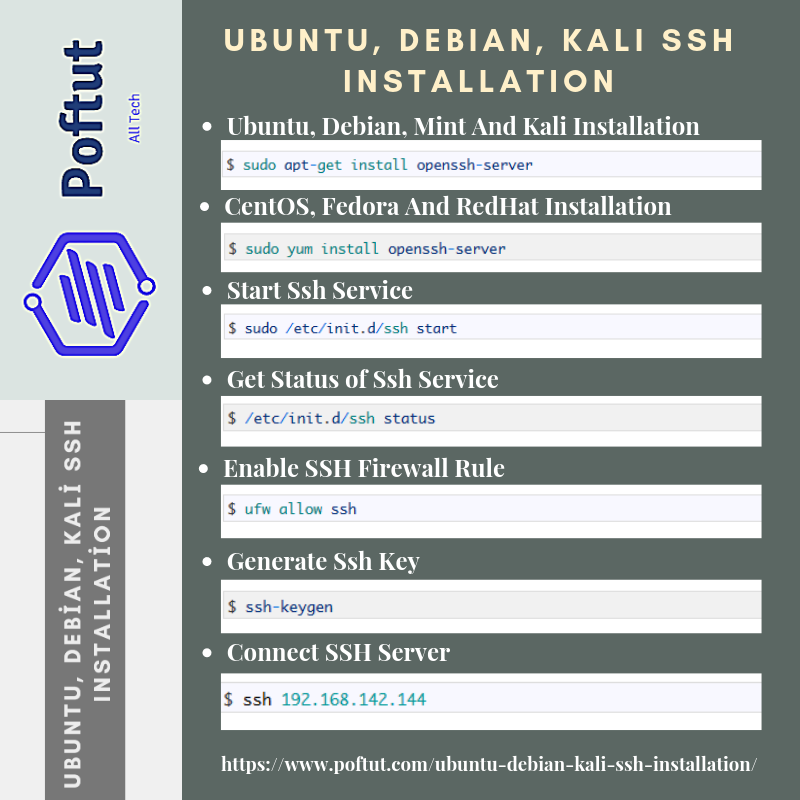 Ubuntu, Debian, Kali Ssh Installation Infografic