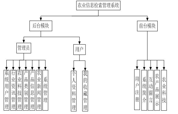Functional structure diagram of agricultural information retrieval management system