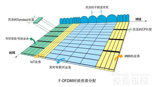 深度解读华为5G空口新技术