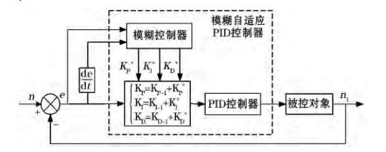 模糊PID的整体框架