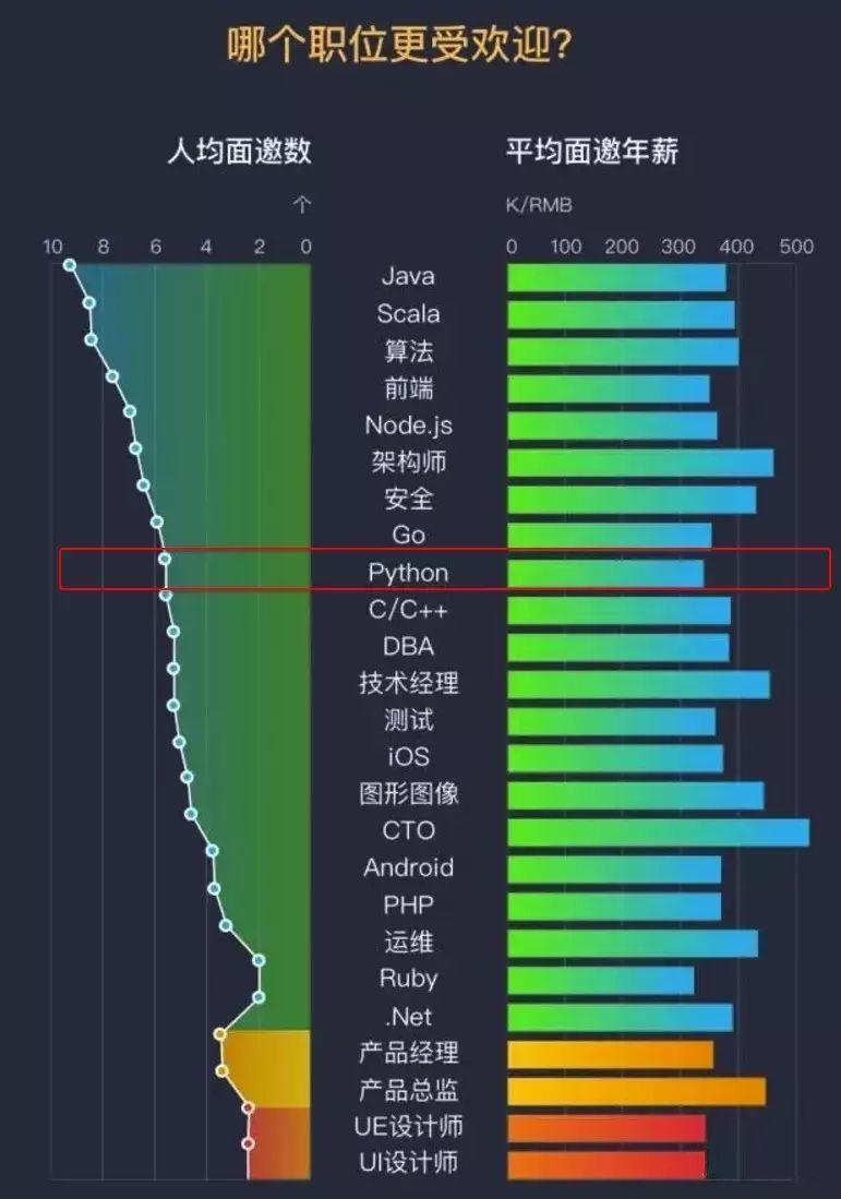 Python的发展史和发展趋势