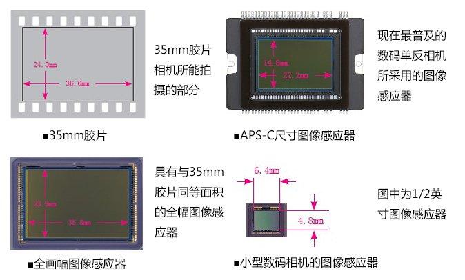 单反相机各尺寸感光元件对比