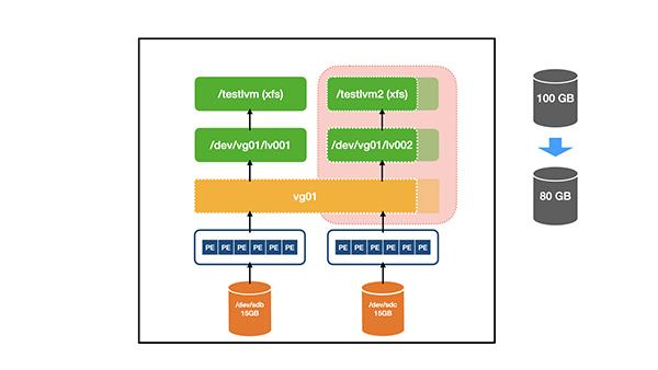 如何在Linux中缩小LVM大小(逻辑卷调整)如何在Linux中缩小LVM大小(逻辑卷调整)