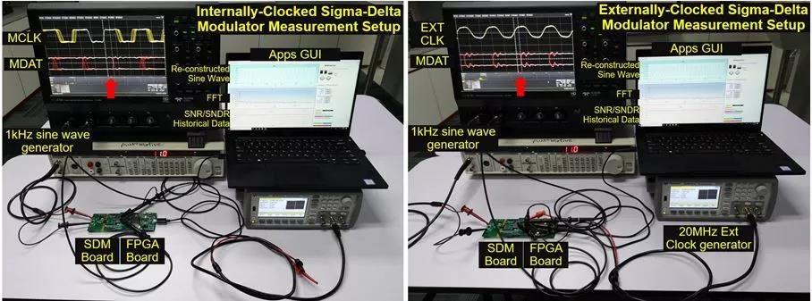 显示了具有相同FPGA板和应用软件的内和外时钟Σ-Δ调制器的测量设置