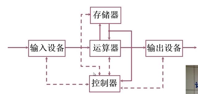 冯诺依曼计算机硬件框图