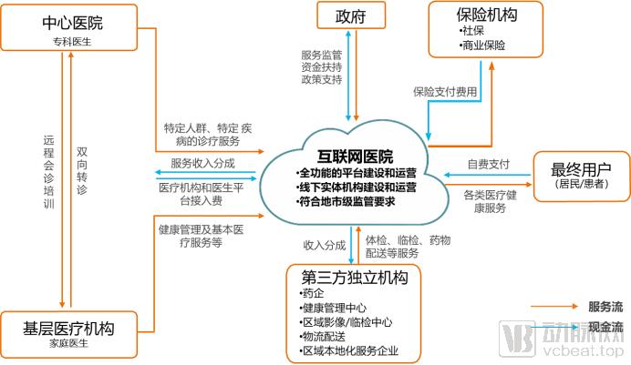 三级等保成标配,互联网医院安全架构报告发布